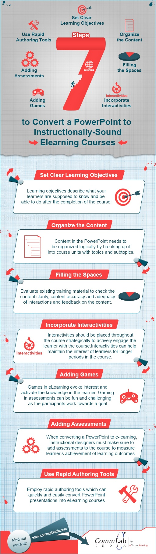 7-Steps-to-Convert-Powerpoint-to-E-learning-Courses-Infographic