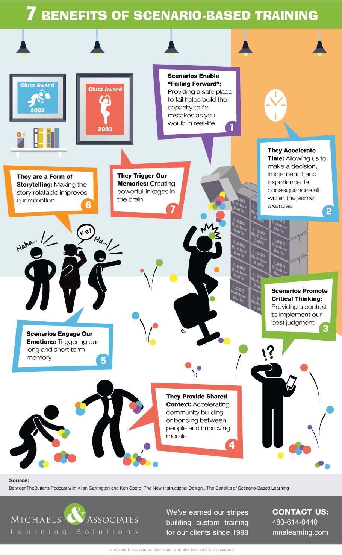 Top 7 Benefits of Scenario-Based Training Infographic