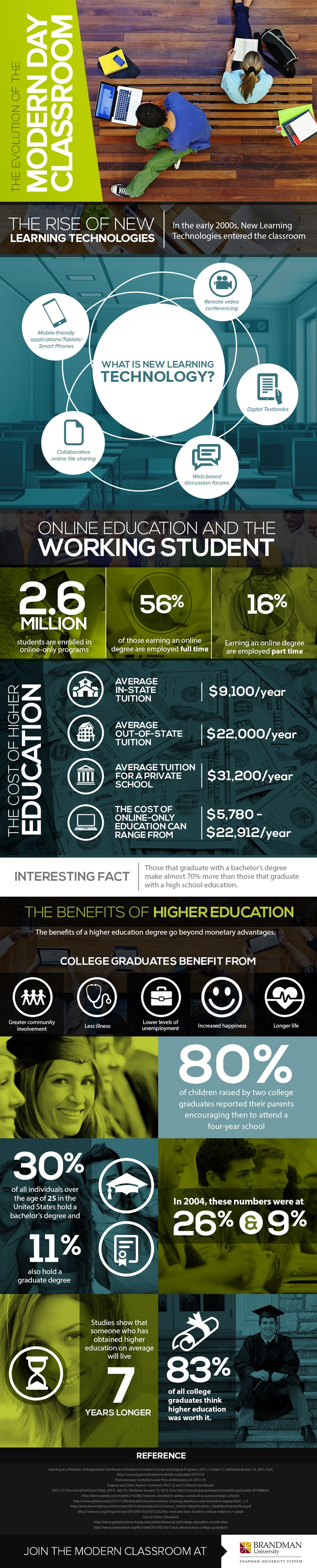 The Evolution of the Modern Day Classroom Infographic
