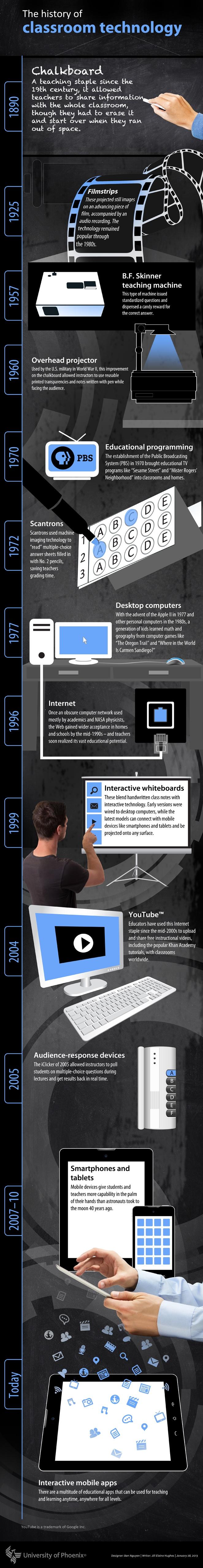 Classroom-Technology-Evolution-Infographic