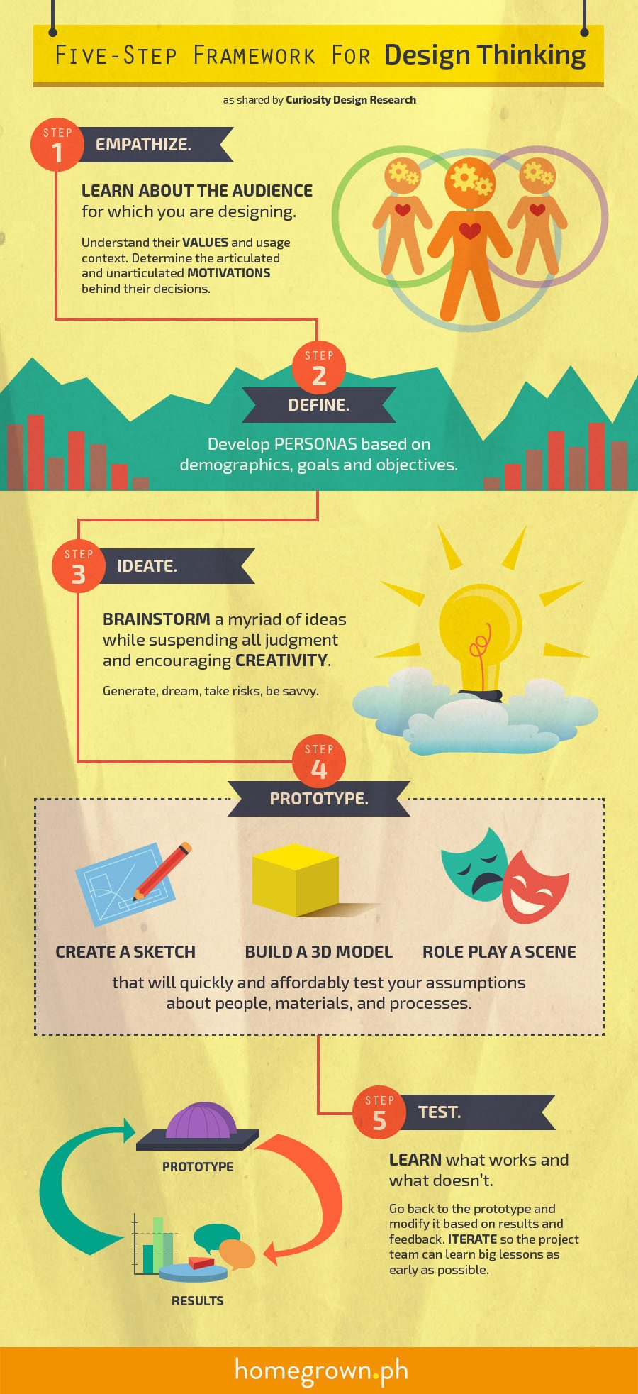 Five Step Framework for Design Thinking Infographic
