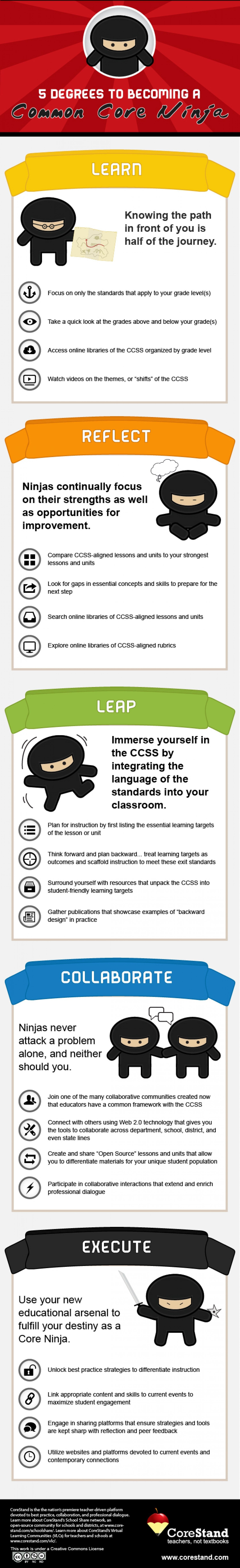 How To Become A Common Core Ninja Infographic