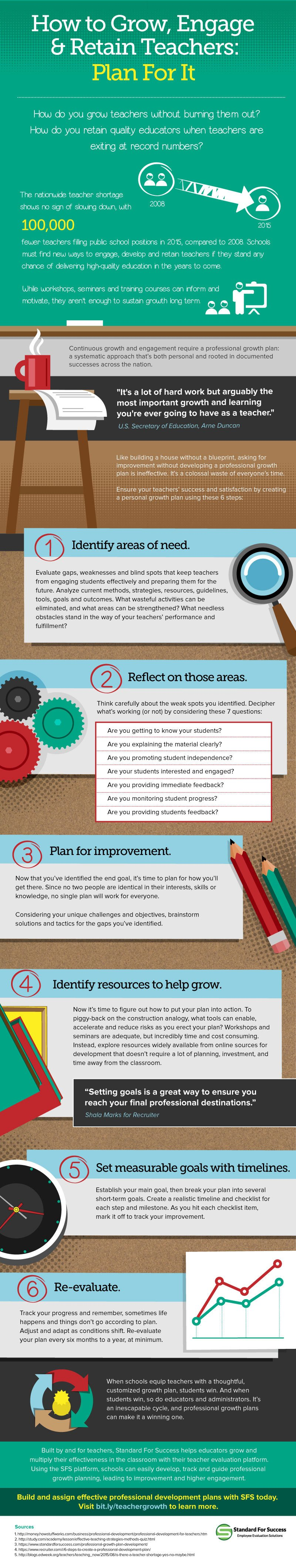 How to Grow, Engage and Retain Teachers Infographic