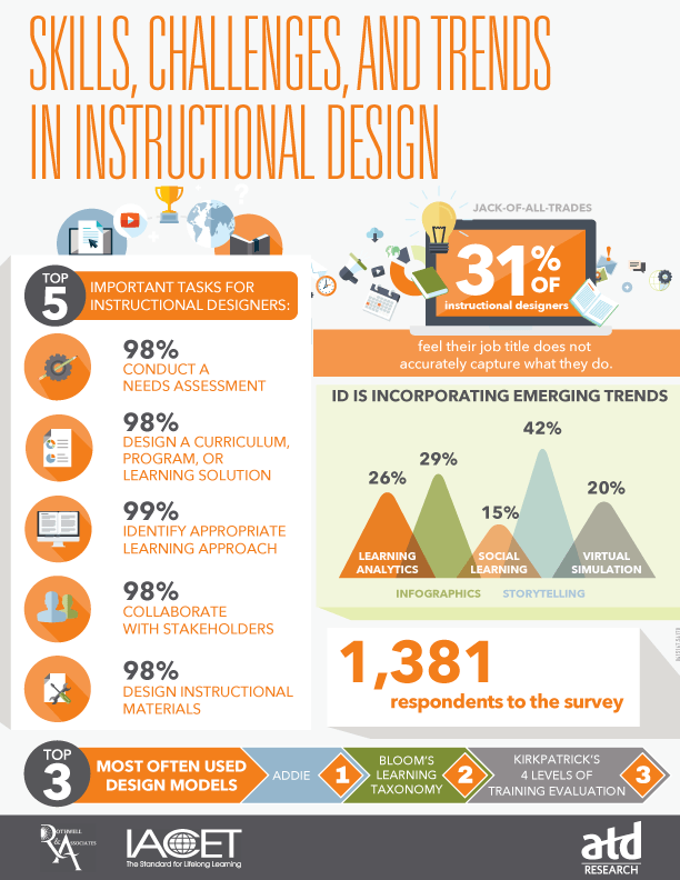 Skills Challenges And Trends In Instructional Design Infographic Ilite S Blog