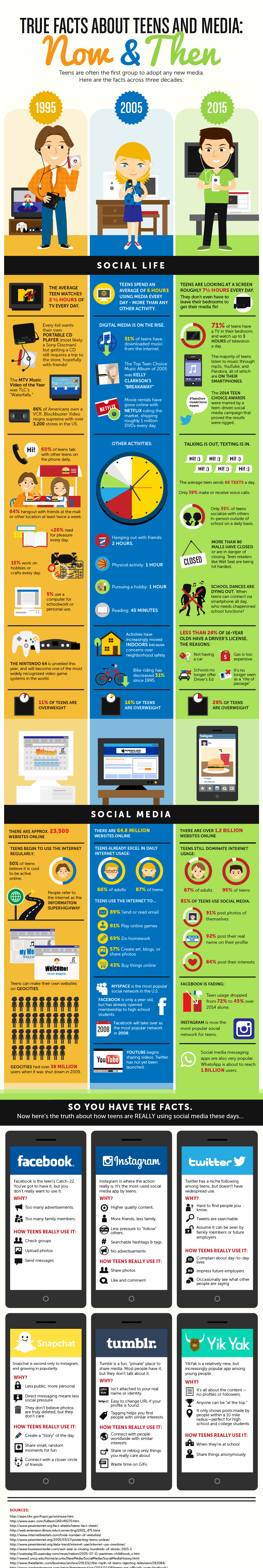 Teens and Media Over the Years Infographic