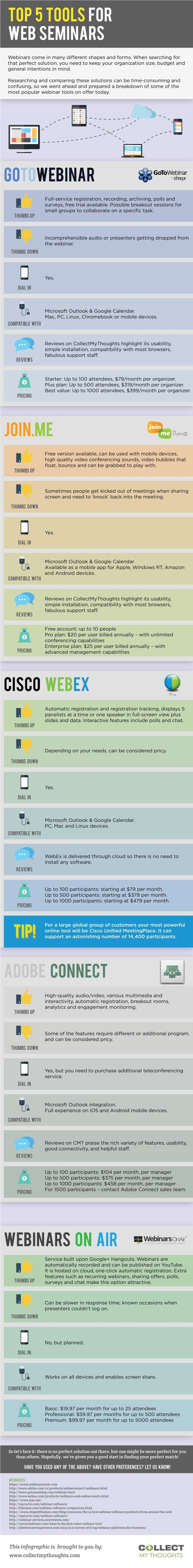 Top 5 Tools for Webinars Infographic