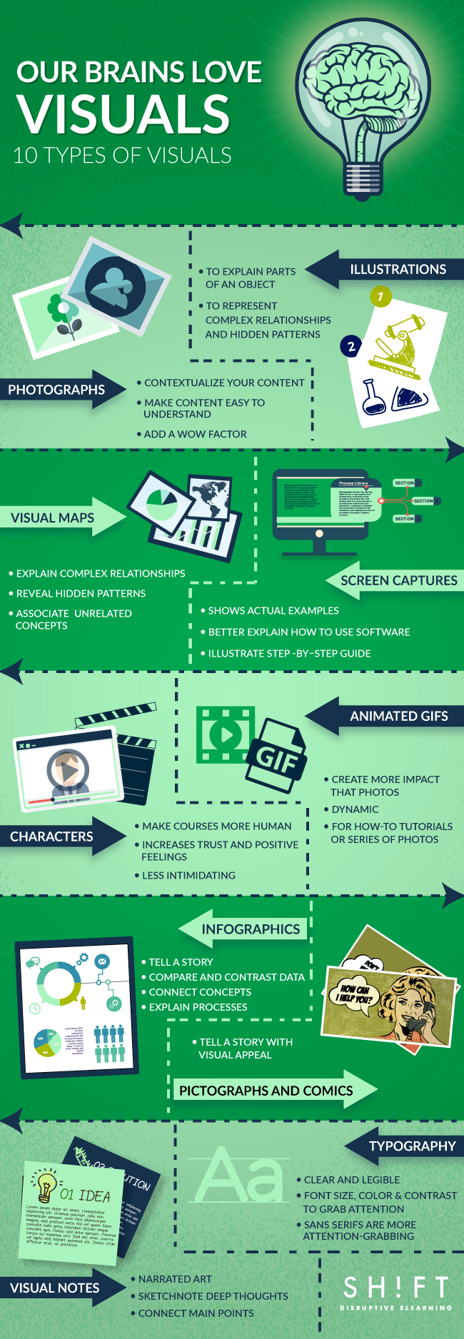 Types of Visual Content to Improve Learner Engagement Infographic