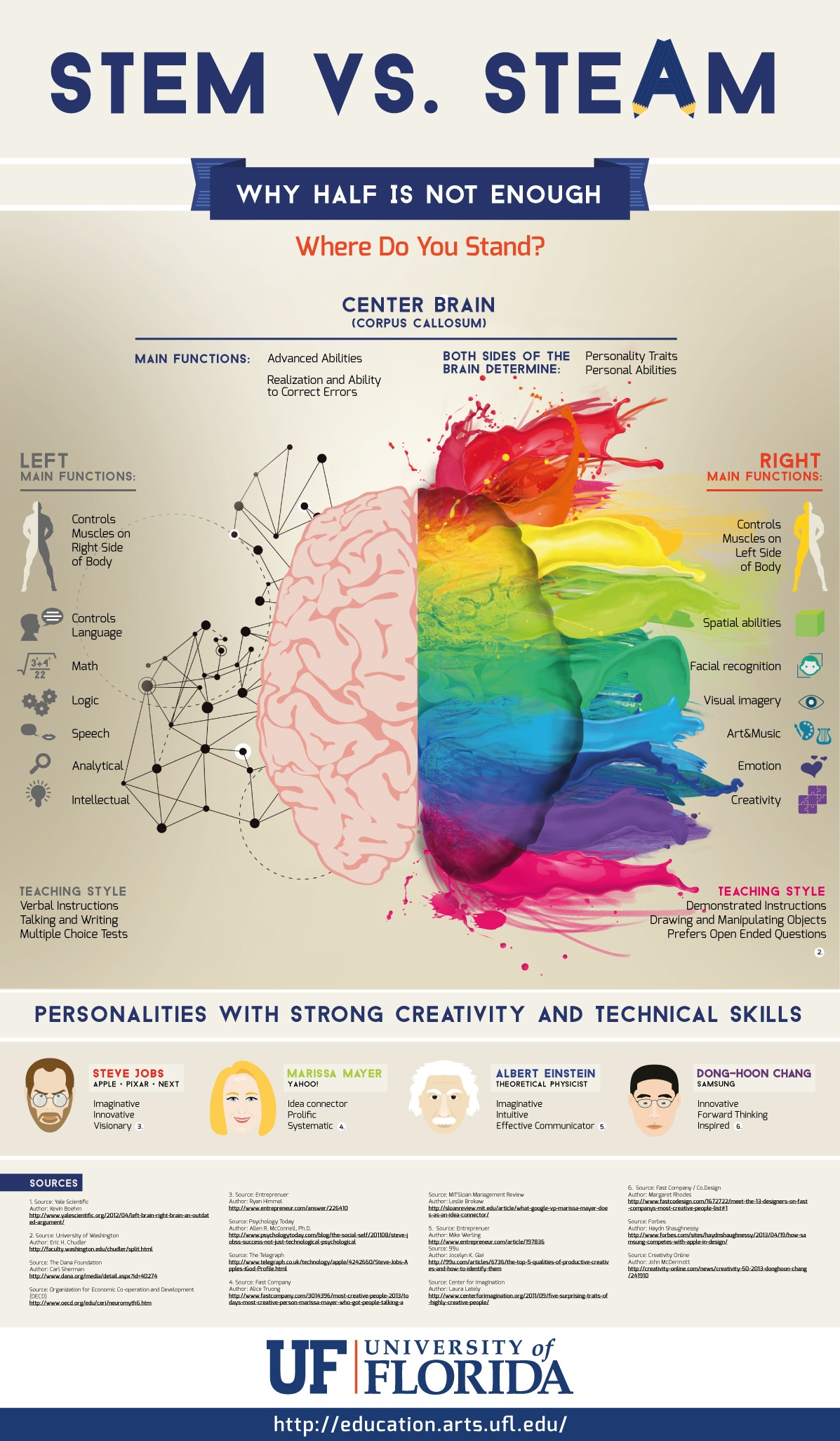 Why Half Brain Teaching Isn T Enough Infographic