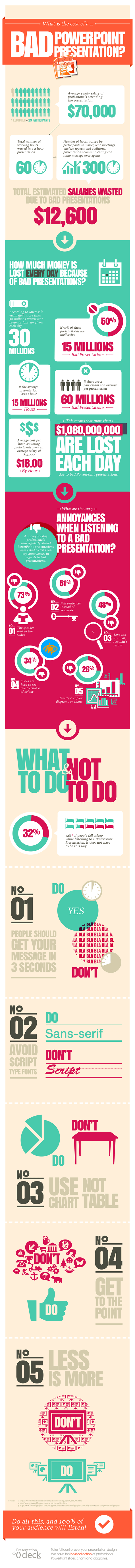 What Is the Cost of a Bad PowerPoint Presentation? Infographic
