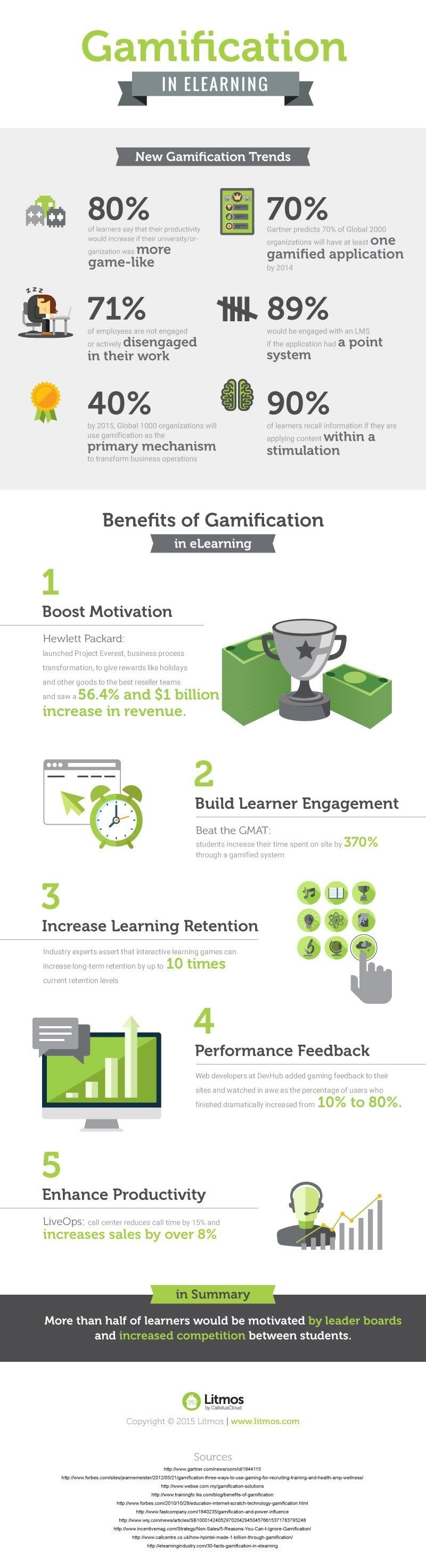 Gamification in eLearning Infographic