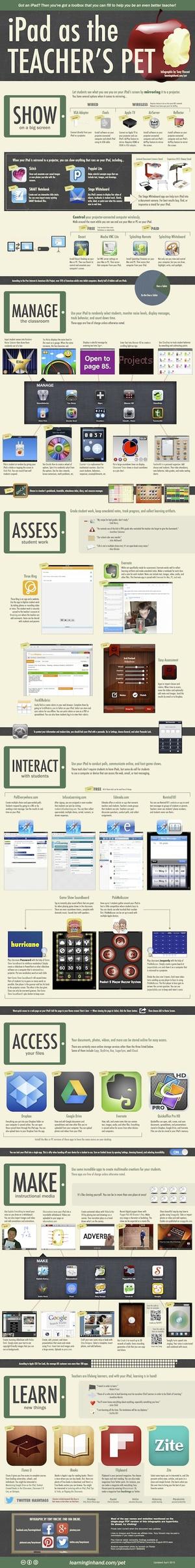 iPad as Teacher's Pet