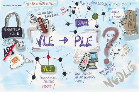 VLE to PLE – The next generation of digital learning environment