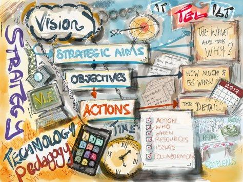 strategy sketchnote