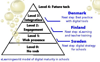 Digital Maturity Model2