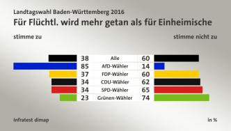 """""""Por los refugiados se hace más que por los alemanes"""". Izq: """"de acuerdo"""", Der: """"en desacuerdo"""". Elecciones Baden-Württemberg 2016"""