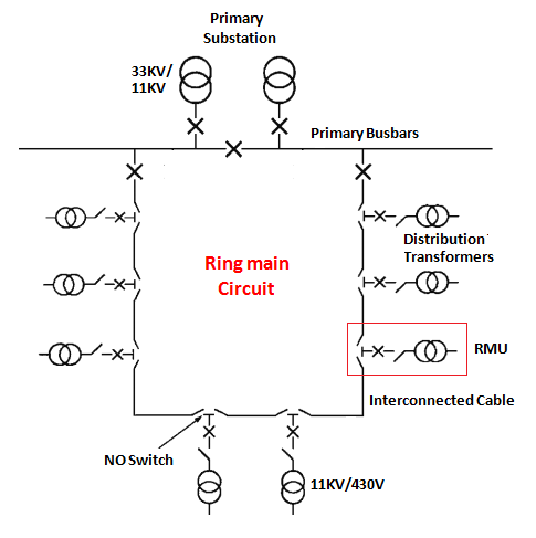 ring main distribution with rmu power systems