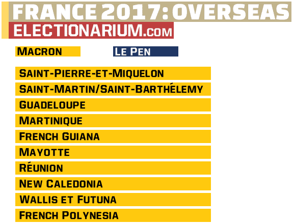 2017 French Presidential Election overseas territories