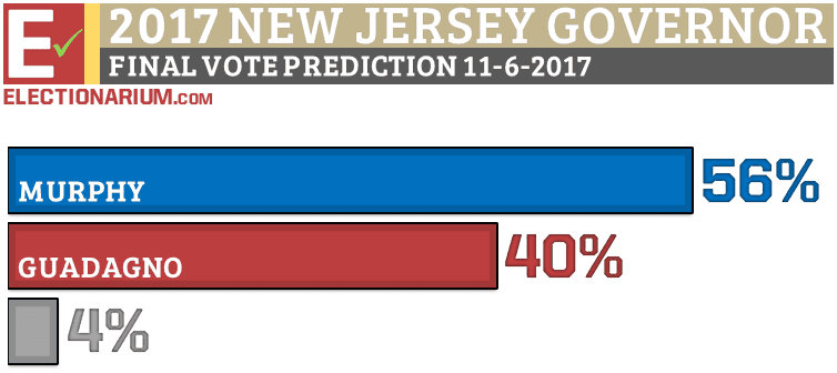 New Jersey Governor Election 2017 vote prediction 11-6-17
