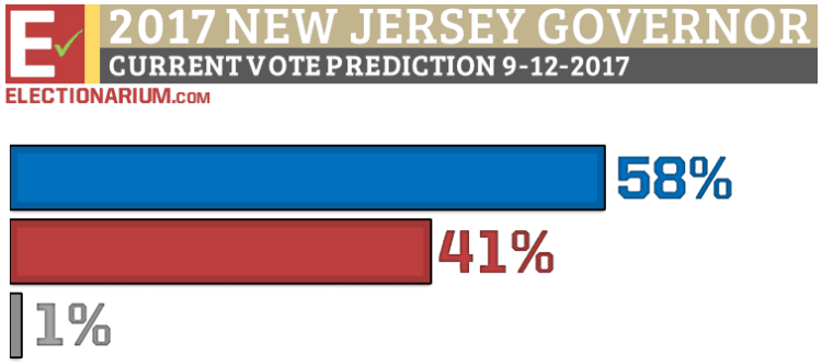 New Jersey Governor Election 2017 vote prediction 9-12-17
