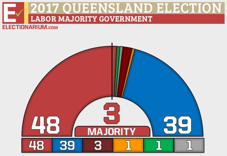 Queensland Election 2017 results