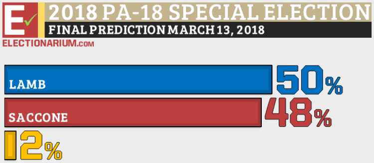 Pennsylvania-18-US-House-Special-Election-2018-prediction-3-13-18