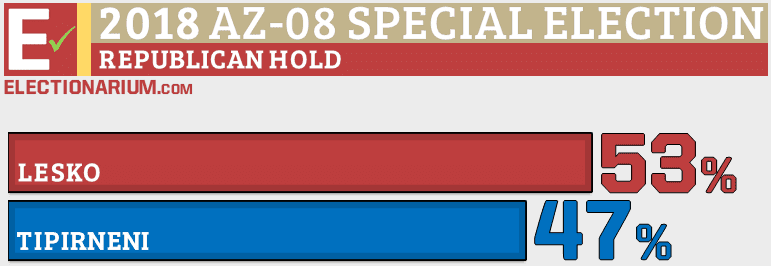 Arizona-08 US House Special Election 2018 results