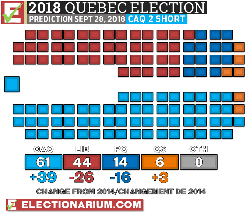 Quebec Election 2018 prediction 9-28-18