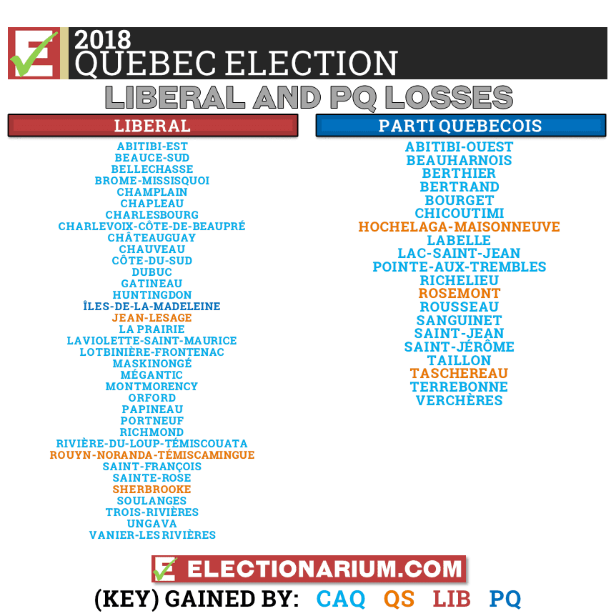 Quebec Election 2018 results Liberal and PQ losses