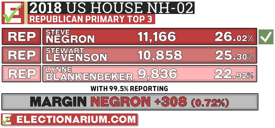 2018 New Hampshire Primary Results Republican NH-02 Vote Totals - Steve Negron Wins