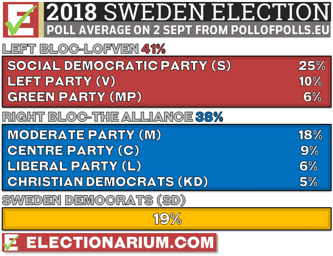 Sweden Election Polls 2018 - Sept 2 2018 average