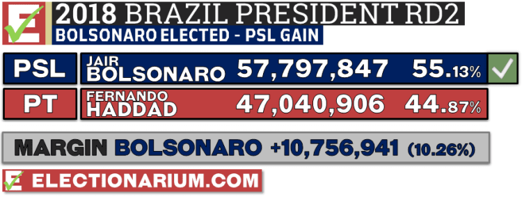 2018 Brazil presidential election 2nd round results