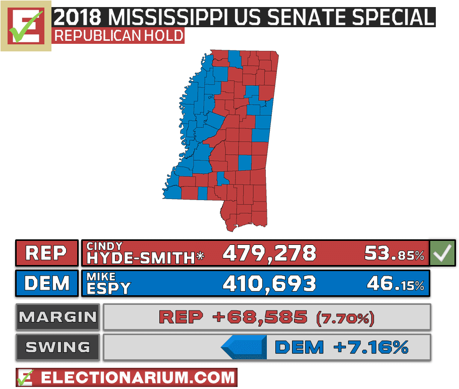 Mississippi US Senate Special Runoff Election Results 2018