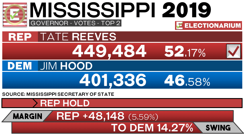 Mississippi Governor 2019 Election Results