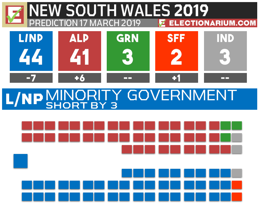 2019 New South Wales Election Predictions - 17 Mar 2019
