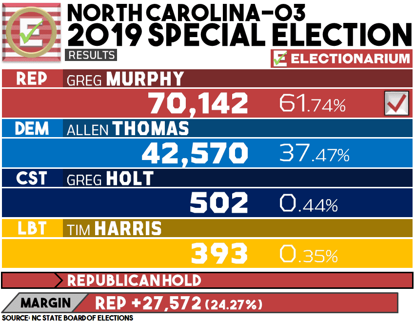 2019 North Carolina 3rd Congressional District results