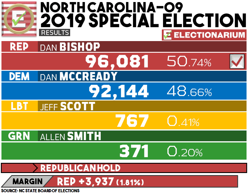 2019 North Carolina 9th Congressional District results