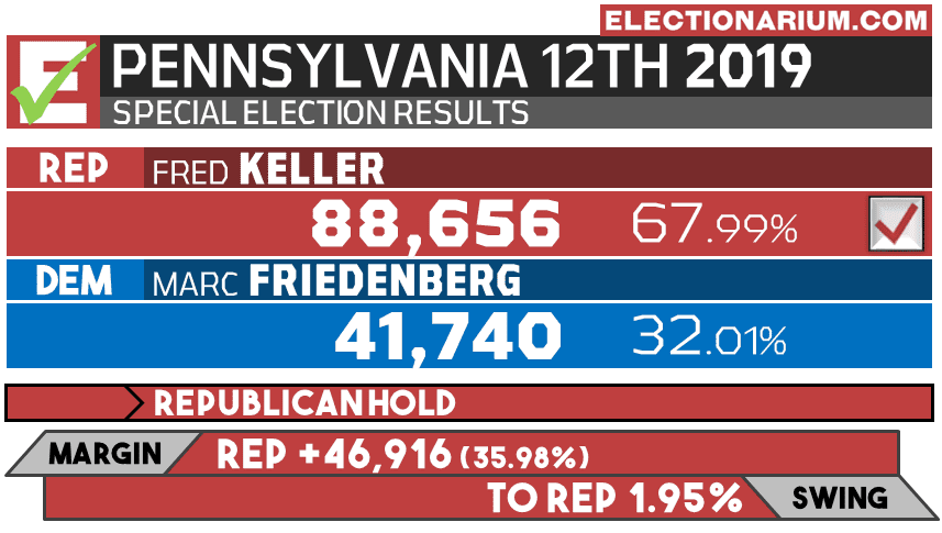 2019 Pennsylvania 12th District Special Election results