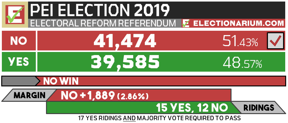 2019 Prince Edward Island Election referendum results - electoral reform