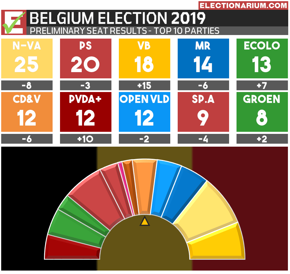 2019 Belgium Federal Election Results - Seats