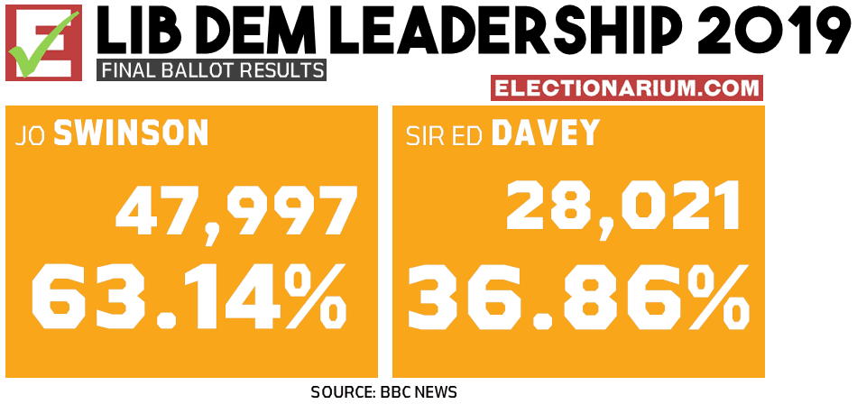 2019 Liberal Democrat Leadership Election Results