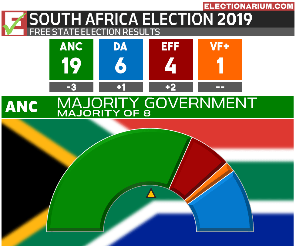 2019 South Africa Election Results - Free State Province