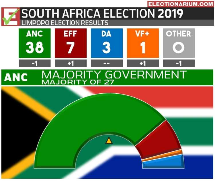 2019 South Africa Election Results - Limpopo Province