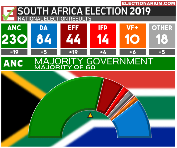2019 South Africa Election Results - Seats