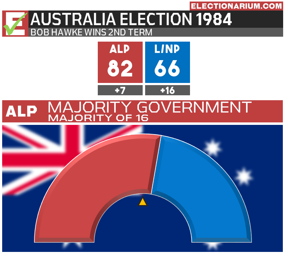 Australian Election 1984 Results