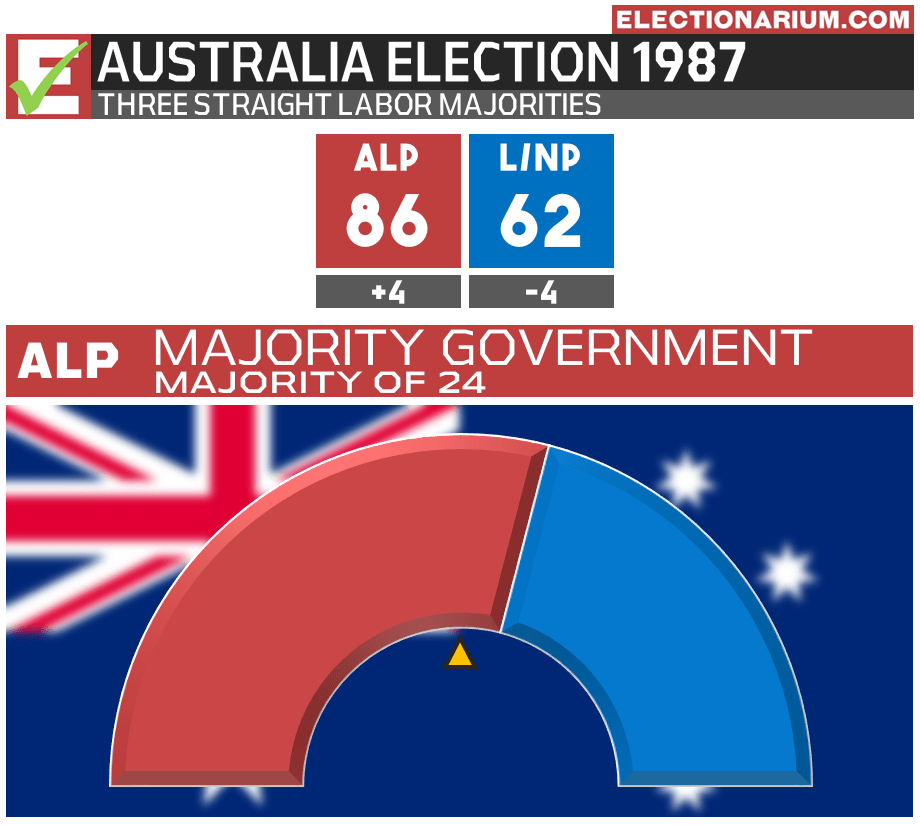Australian Election 1987 Results