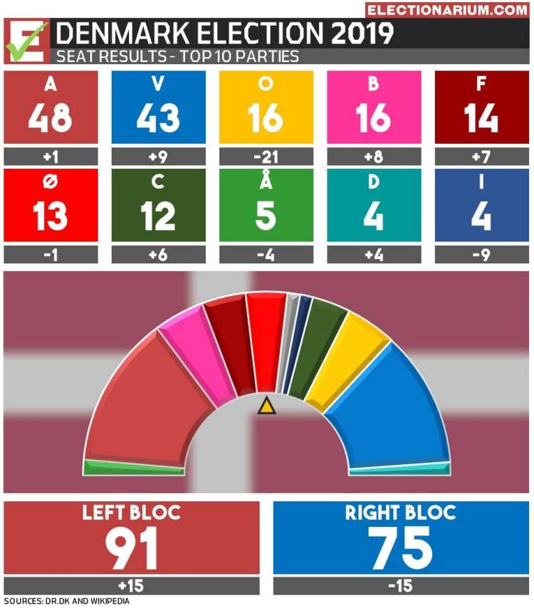 2019 Denmark Election Results - Seats