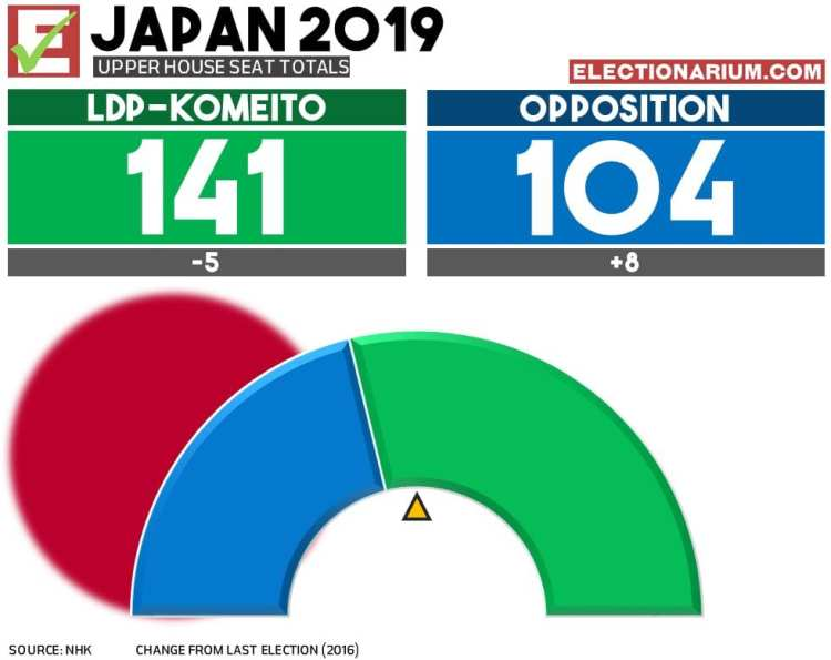 2019 Japan Upper House Election results final
