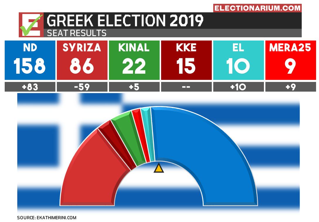 Greek Election 2019 seat results