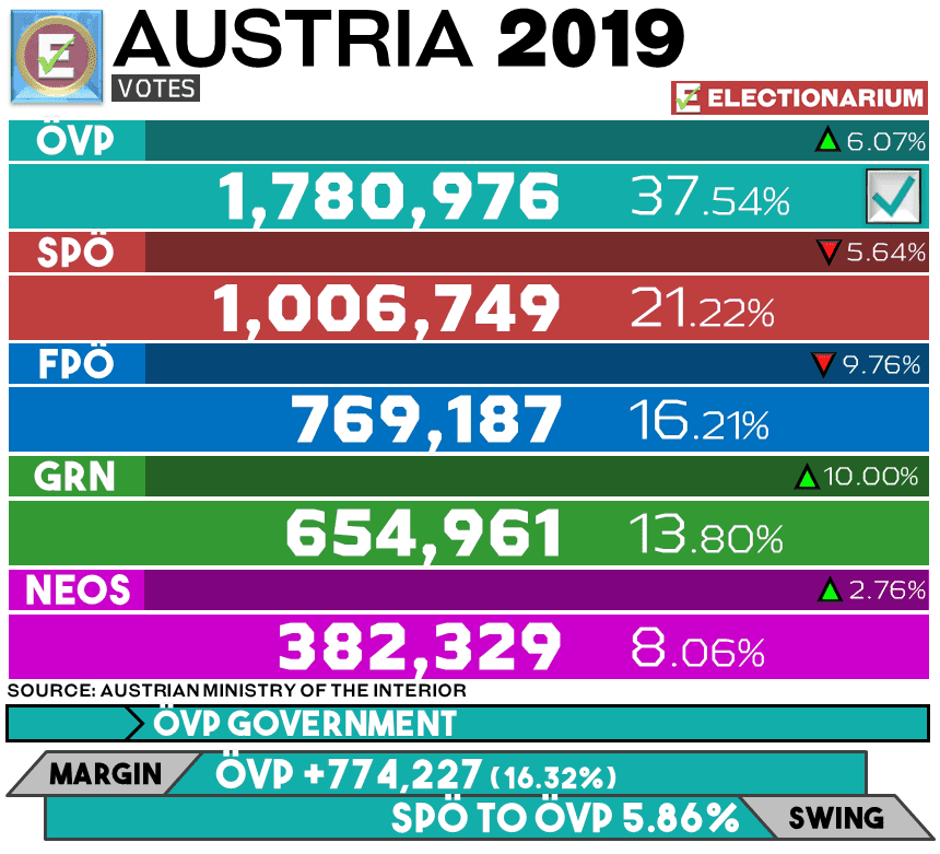 Austria Election 2019 Results - Votes