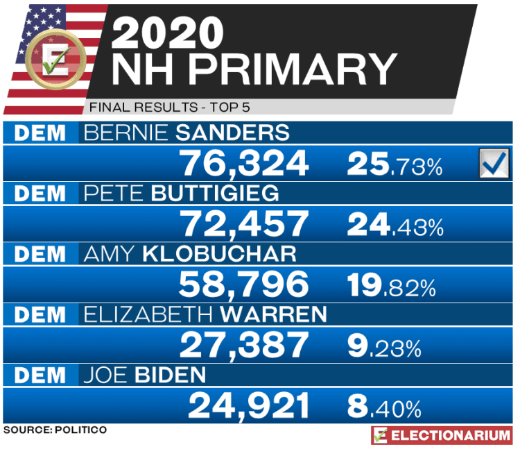 2020 New Hampshire primary results - Dem votes